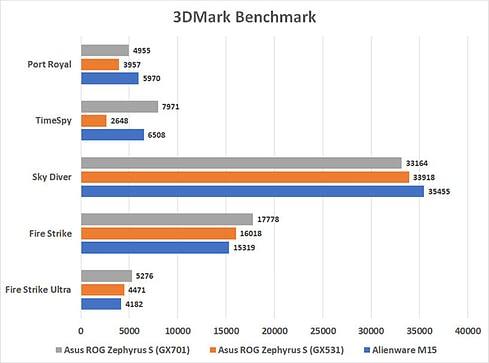 ASUS ROG ZEPHYRUS S GX701 benchmark